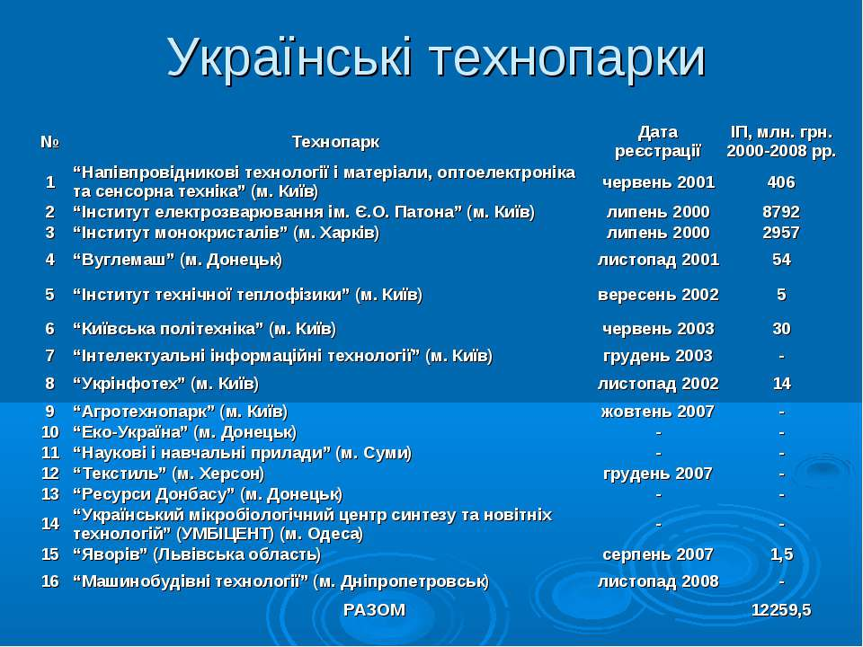Українські технопарки