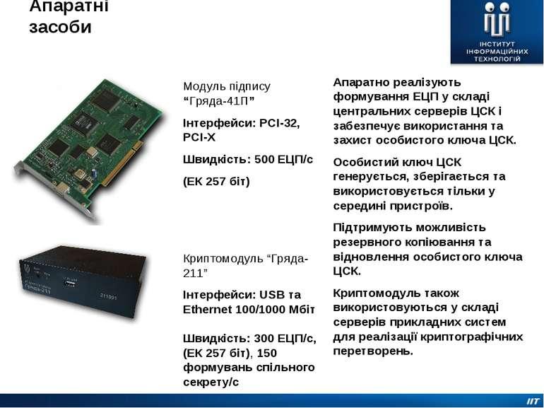 Апаратні засоби Апаратно реалізують формування ЕЦП у складі центральних серве...