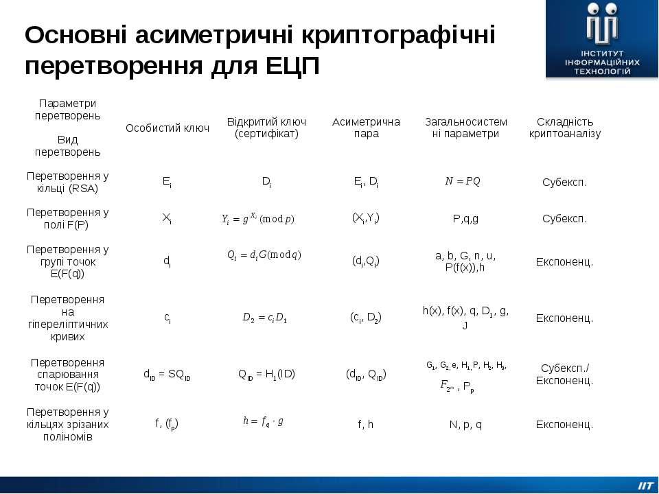 Основні асиметричні криптографічні перетворення для ЕЦП G1, G2, e, H1, P, H2,...