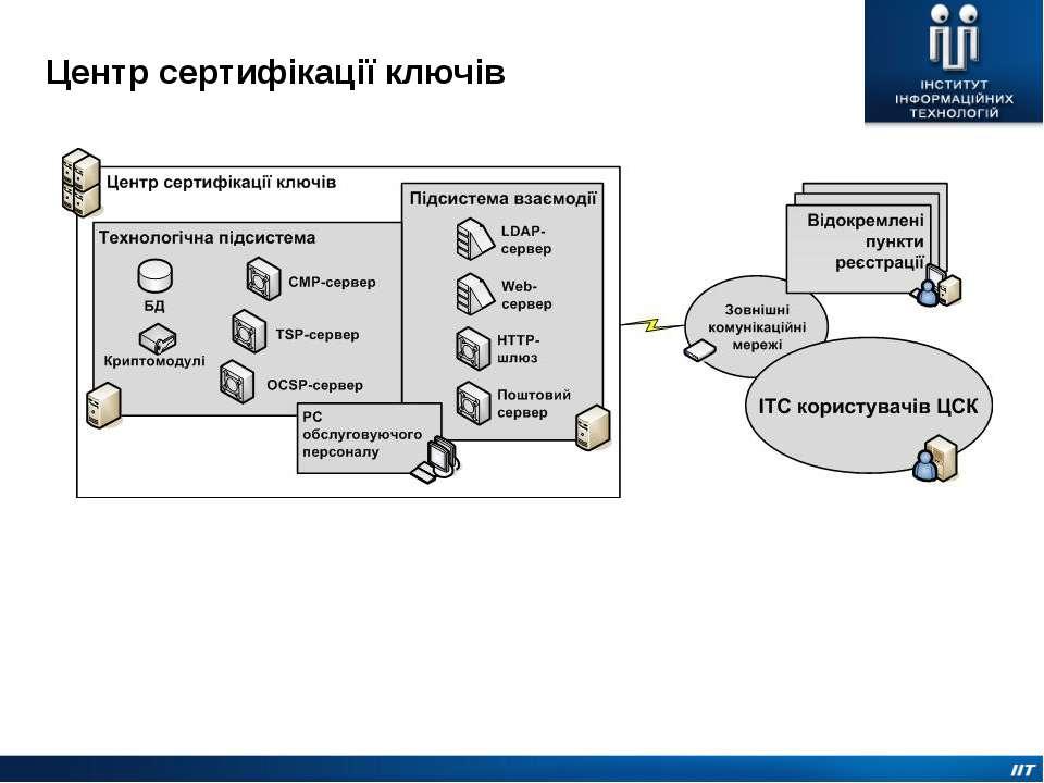 Центр сертифікації ключів