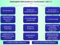 ПРИНЦИПИ ВИРОБНИЧОГО НАВЧАННЯ У ВПУ-27