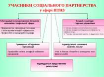 УЧАСНИКИ СОЦІАЛЬНОГО ПАРТНЕРСТВА у сфері ПТНЗ Роботодавці як представники інт...