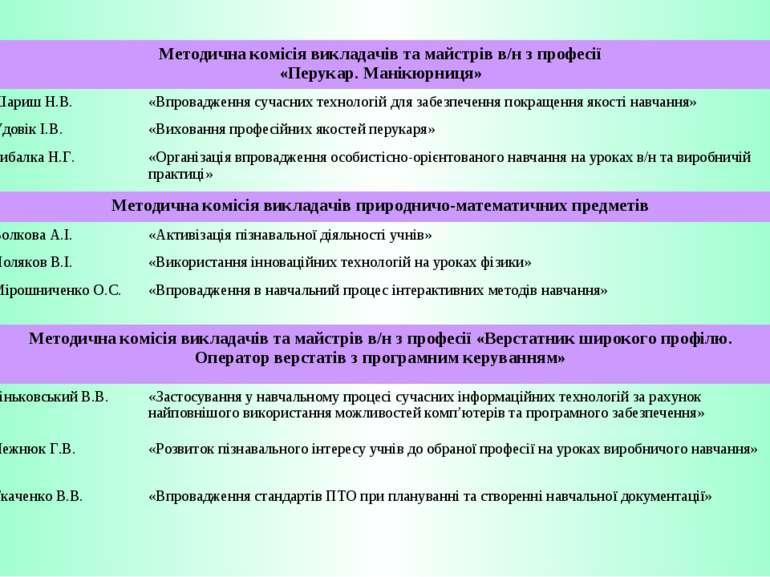 Методична комісія викладачів та майстрів в/н з професії «Перукар. Манікюрниця...
