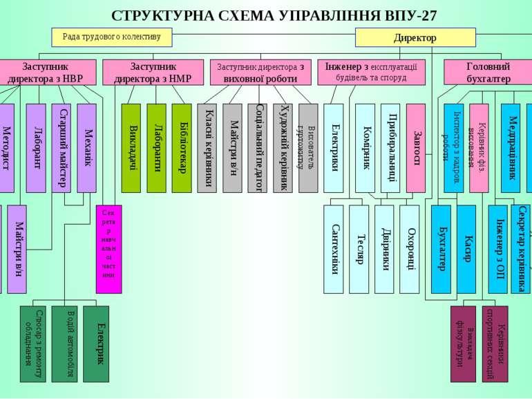 СТРУКТУРНА СХЕМА УПРАВЛІННЯ ВПУ-27