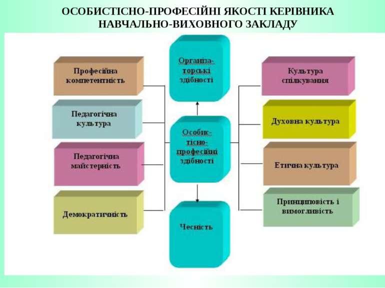 ОСОБИСТІСНО-ПРОФЕСІЙНІ ЯКОСТІ КЕРІВНИКА НАВЧАЛЬНО-ВИХОВНОГО ЗАКЛАДУ
