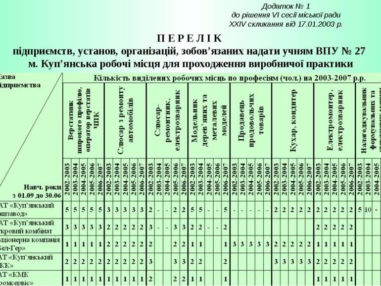 Додаток № 1 до рішення VI сесії міської ради XXІV скликання від 17.01.2003 р....