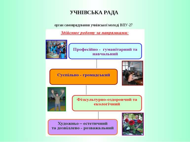 УЧНІВСЬКА РАДА орган самоврядування учнівської молоді ВПУ-27
