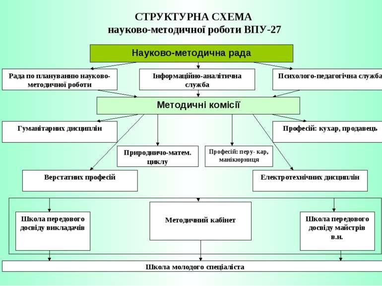 СТРУКТУРНА СХЕМА науково-методичної роботи ВПУ-27