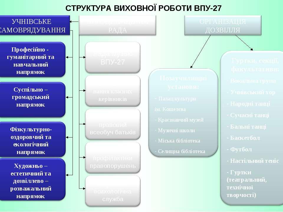 СТРУКТУРА ВИХОВНОЇ РОБОТИ ВПУ-27