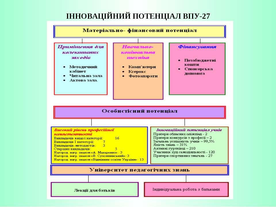 ІННОВАЦІЙНИЙ ПОТЕНЦІАЛ ВПУ-27