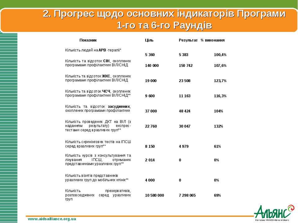 www.aidsalliance.org.ua 2. Прогрес щодо основних індикаторів Програми 1-го та...
