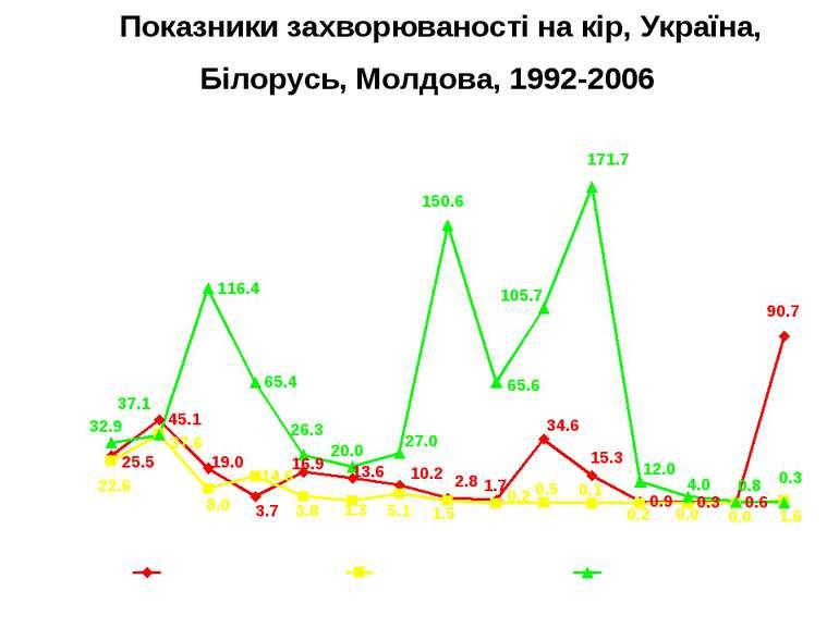 Показники захворюваності на кір, Україна, Білорусь, Молдова, 1992-2006