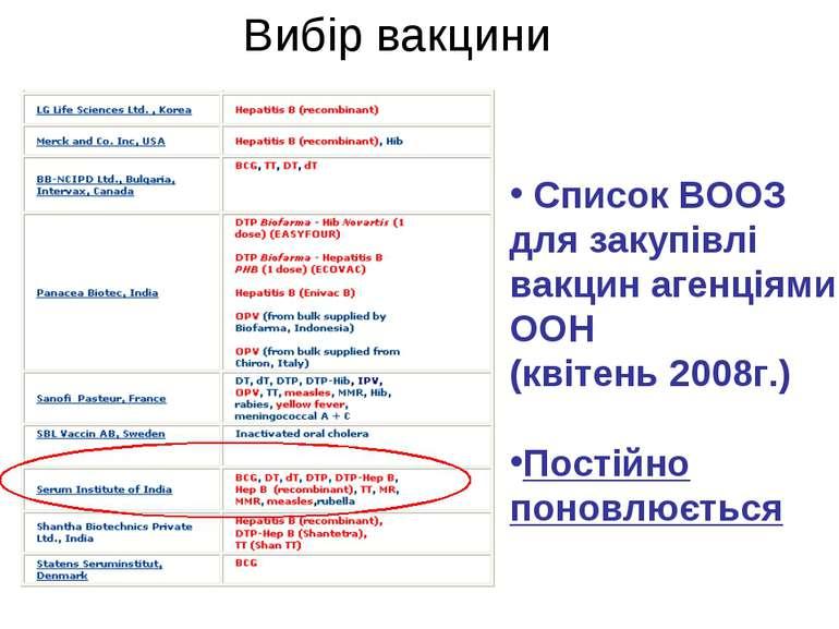 Вибір вакцини Список ВООЗ для закупівлі вакцин агенціями ООН (квітень 2008г.)...