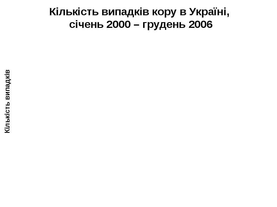 Кількість випадків кору в Україні, січень 2000 – грудень 2006 Кількість випадків