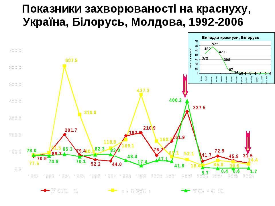 Показники захворюваності на краснуху, Україна, Білорусь, Молдова, 1992-2006 К...