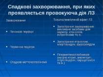 Спадкові захворювання, при яких проявляється провокуюча дія ЛЗ Захворювання П...