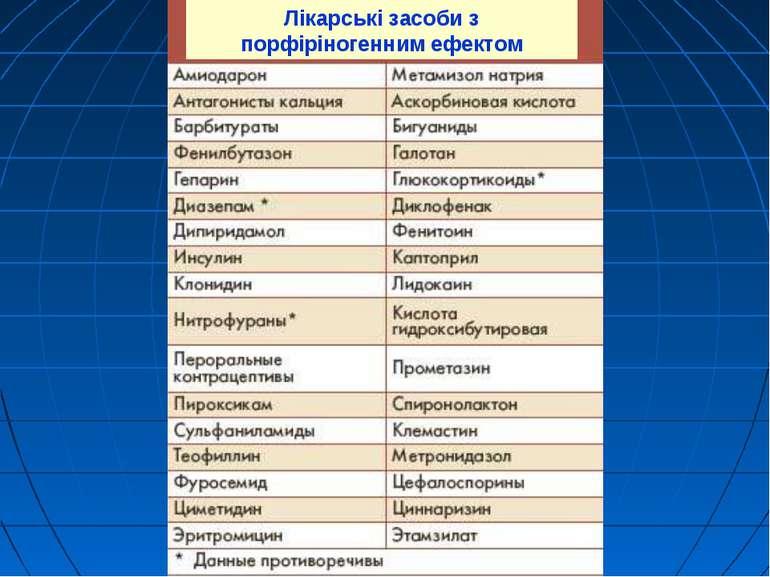 Лікарські засоби з порфіріногенним ефектом