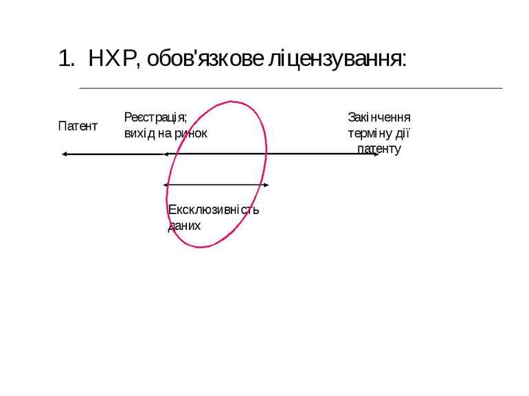 Патент Реєстрація; вихід на ринок Закінчення терміну дії патенту Ексклюзивніс...