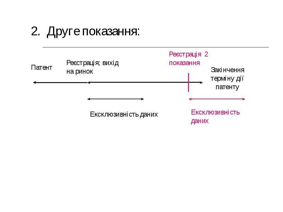 Патент 2. Друге показання: Реєстрація 2 показання Ексклюзивність даних Реєстр...