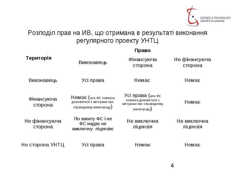Розподіл прав на ИВ, що отримана в результаті виконання регулярного проекту У...