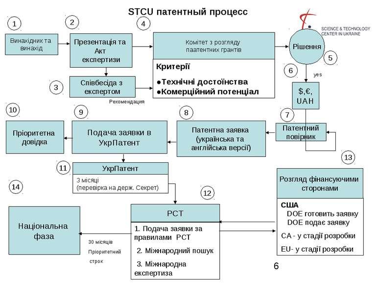 STCU патентный процесс Винахідник та винахід Презентація та Акт експертизи Сп...