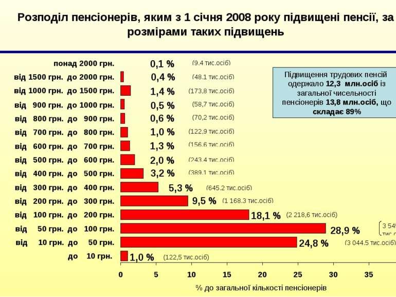 Підвищення трудових пенсій одержало 12,3 млн.осіб із загальної чисельності пе...
