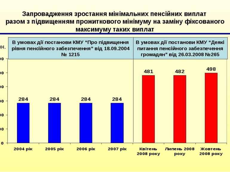 Запровадження зростання мінімальних пенсійних виплат разом з підвищенням прож...