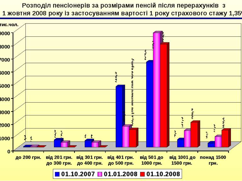 Розподіл пенсіонерів за розмірами пенсій після перерахунків з 1 жовтня 2008 р...