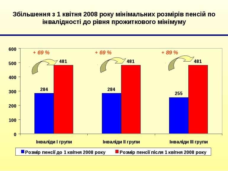 Збільшення з 1 квітня 2008 року мінімальних розмірів пенсій по інвалідності д...