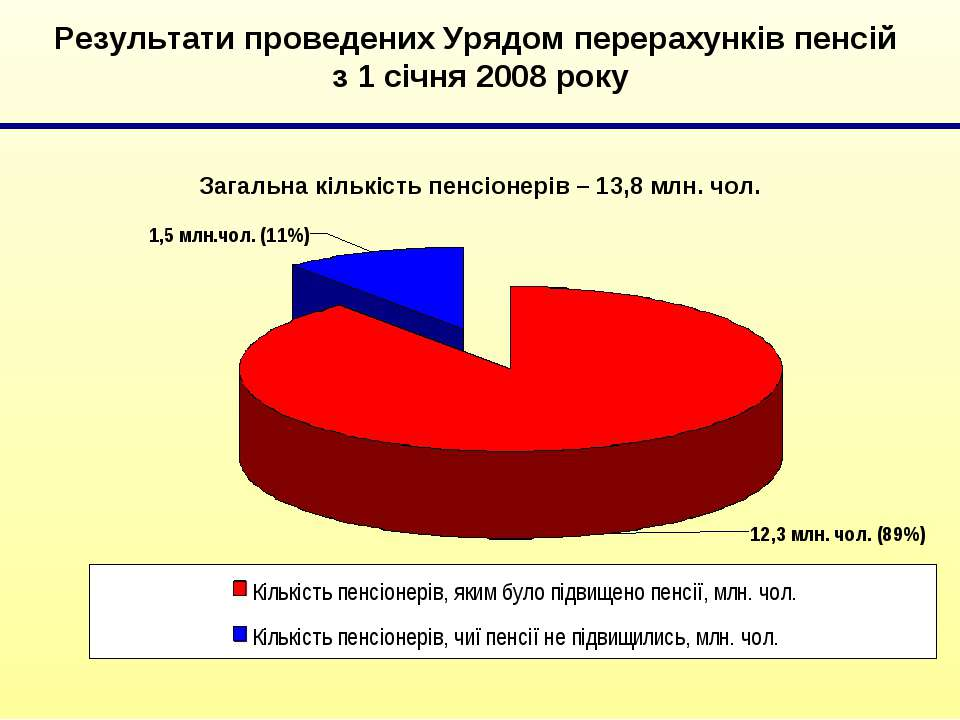 Результати проведених Урядом перерахунків пенсій з 1 січня 2008 року Загальна...