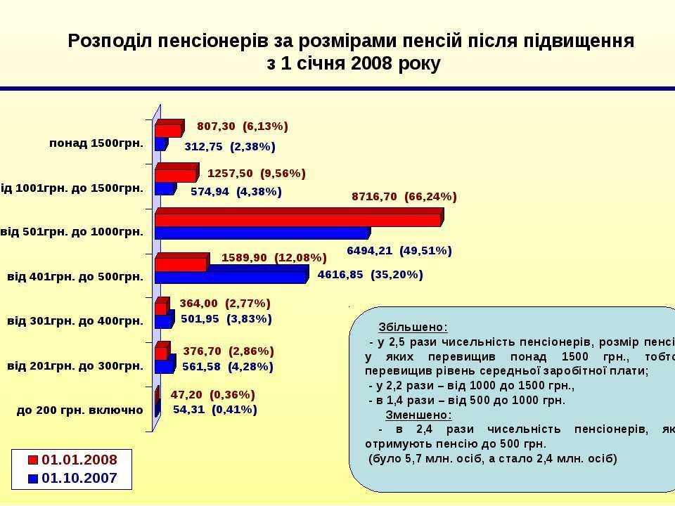 Збільшено: - у 2,5 рази чисельність пенсіонерів, розмір пенсії у яких перевищ...