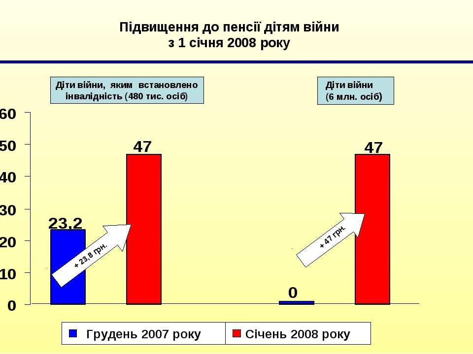 Підвищення до пенсії дітям війни з 1 січня 2008 року Діти війни, яким встанов...