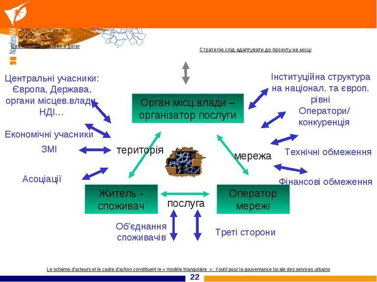 * Житель - споживач Оператор мережі Орган місц.влади – організатор послуги Ек...
