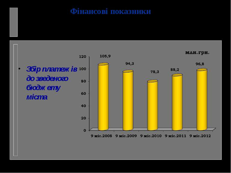 Збір платежів до зведеного бюджету міста Фінансові показники