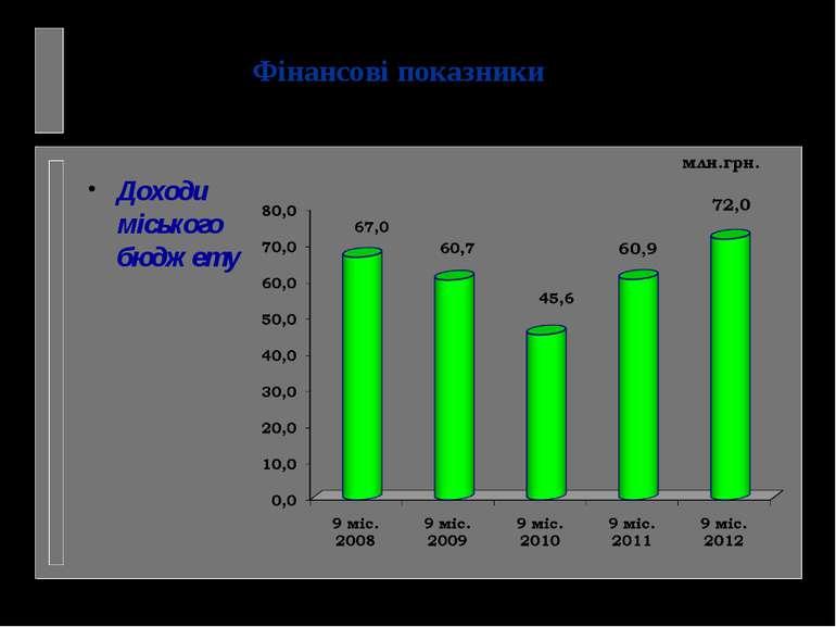 Доходи міського бюджету Фінансові показники