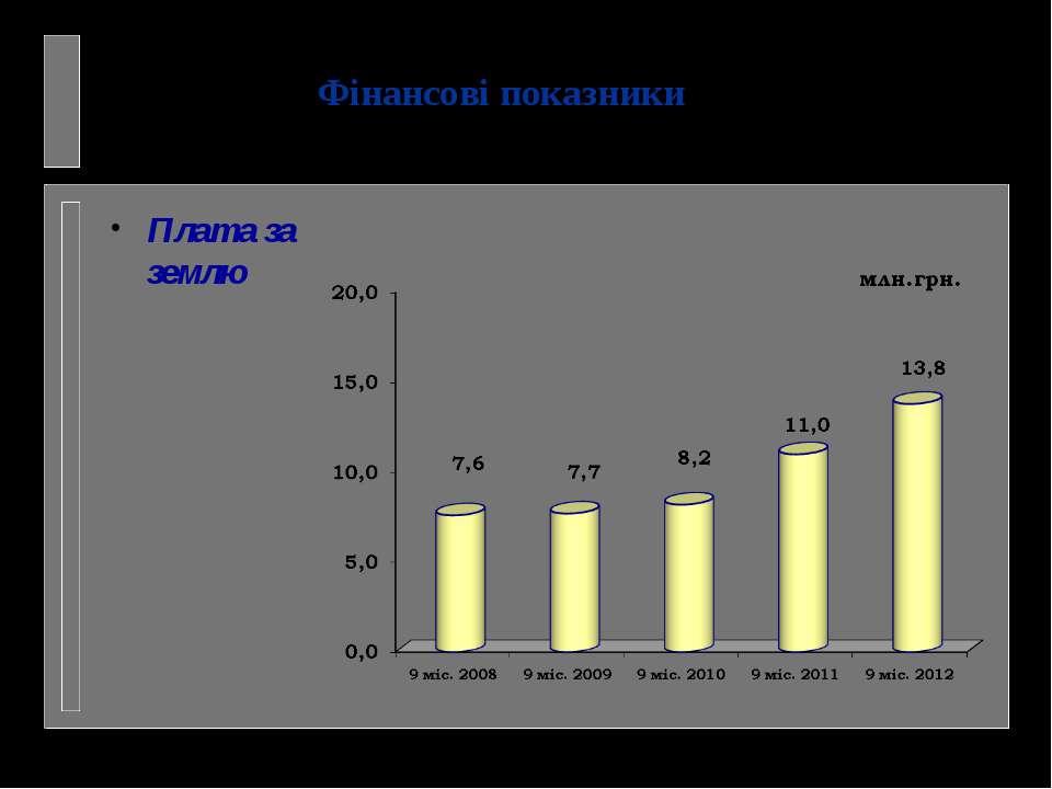 Фінансові показники Плата за землю