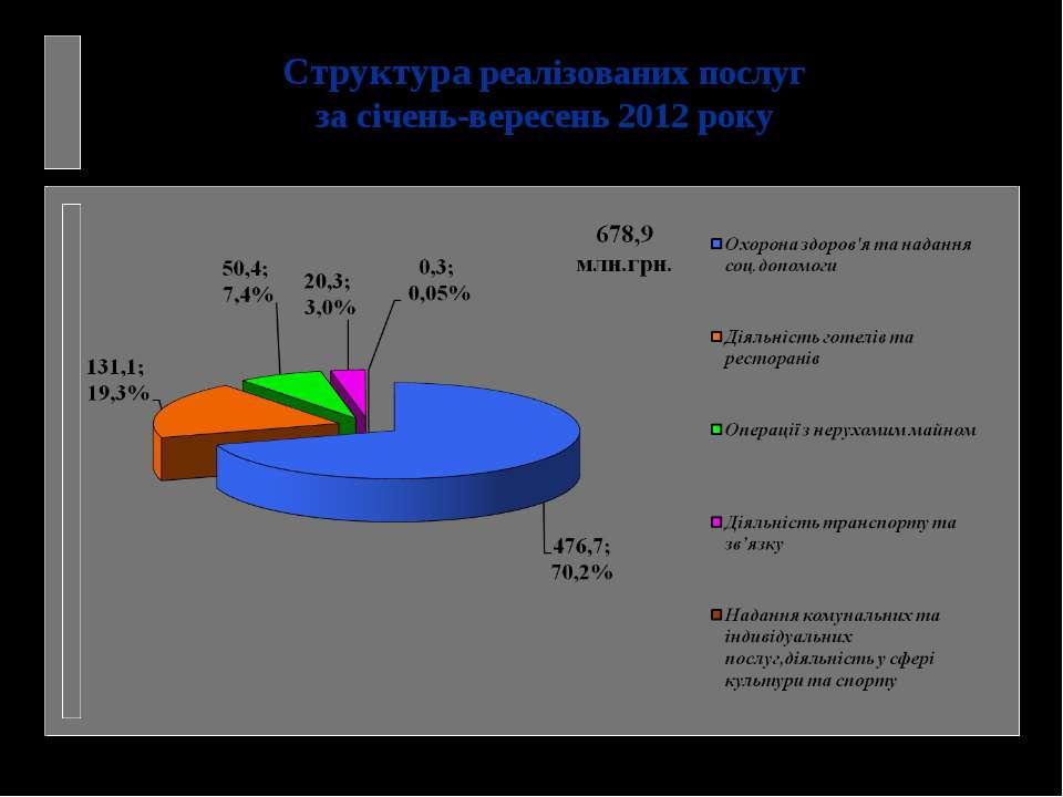 Структура реалізованих послуг за січень-вересень 2012 року