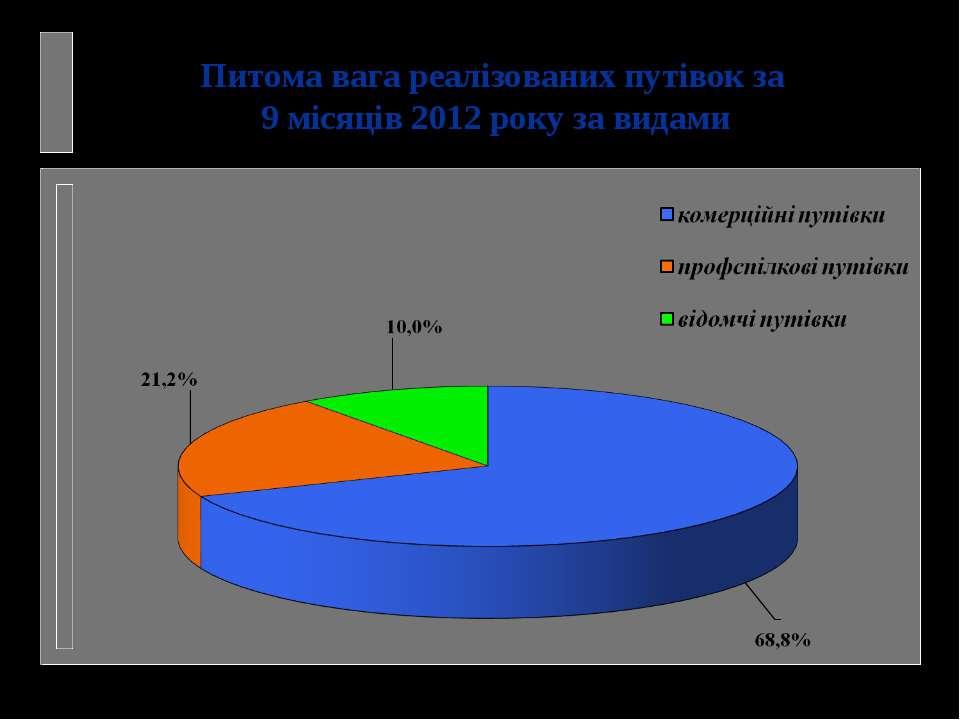 Питома вага реалізованих путівок за 9 місяців 2012 року за видами