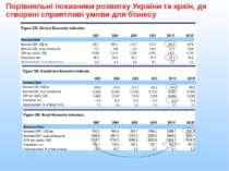 Порівняльні показники розвитку України та країн, де створені сприятливі умови...