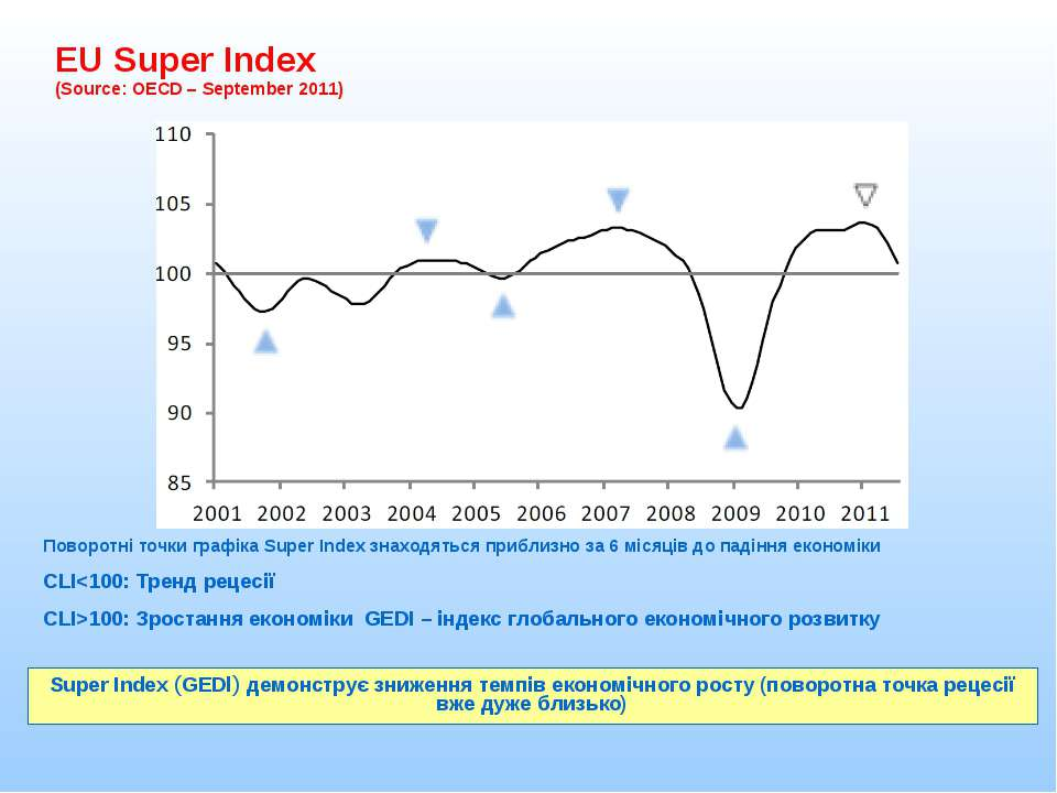 EU Super Index (Source: OECD – September 2011) Super Index (GEDI) демонструє ...