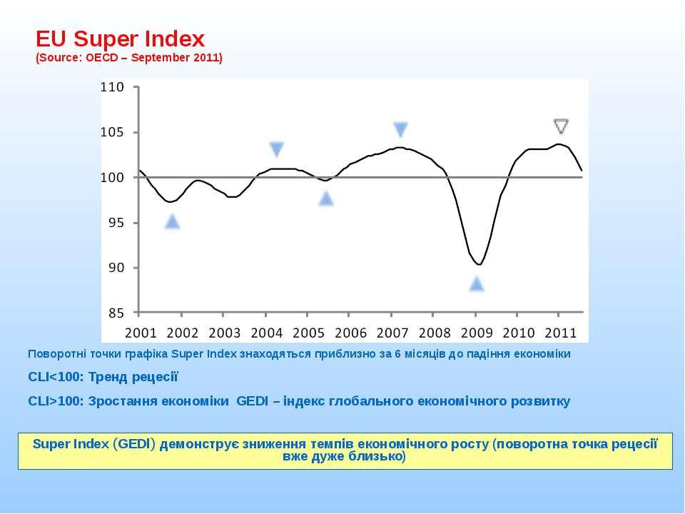 EU Super Index (Source: OECD – September 2011) Super Index (GEDI) демонструє ...