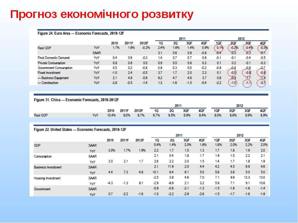 Прогноз економічного розвитку