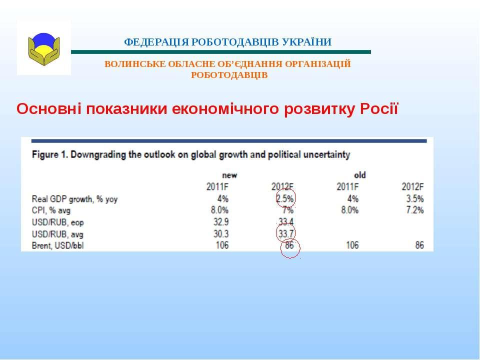 Основні показники економічного розвитку Росії ФЕДЕРАЦІЯ РОБОТОДАВЦІВ УКРАЇНИ ...
