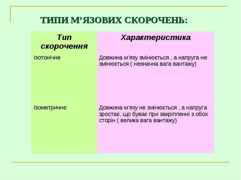 ТИПИ М'ЯЗОВИХ СКОРОЧЕНЬ: Тип скорочення Характеристика Ізотонічне Довжина м'я...