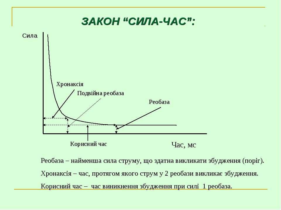 """ЗАКОН """"СИЛА-ЧАС"""": Реобаза – найменша сила струму, що здатна викликати збуджен..."""