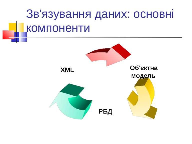 Зв'язування даних: основні компоненти
