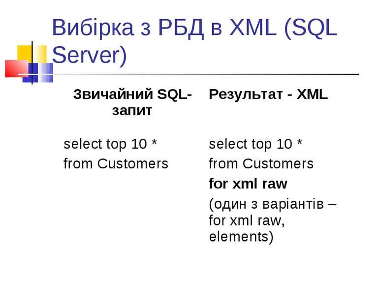 Вибірка з РБД в XML (SQL Server) Звичайний SQL-запит Результат - XML select t...