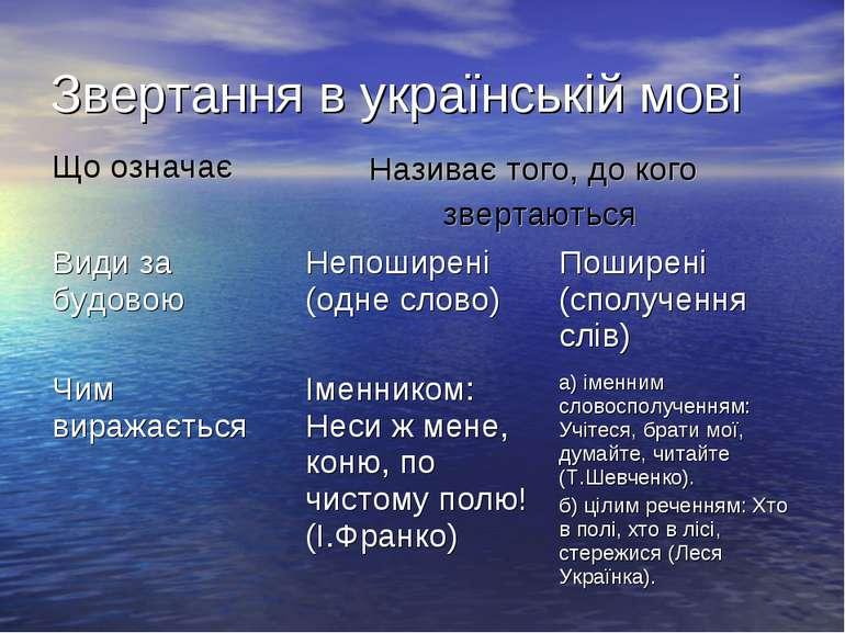 Звертання в українській мові