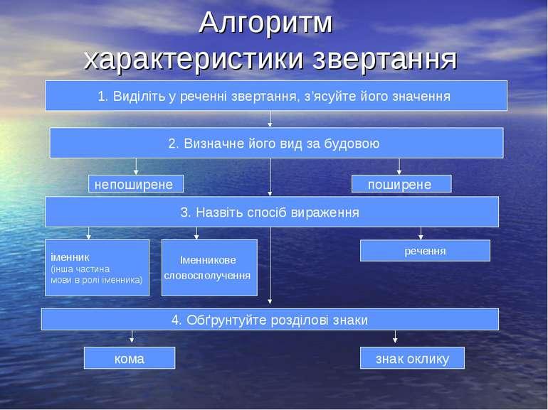 Алгоритм характеристики звертання 1. Виділіть у реченні звертання, з'ясуйте й...