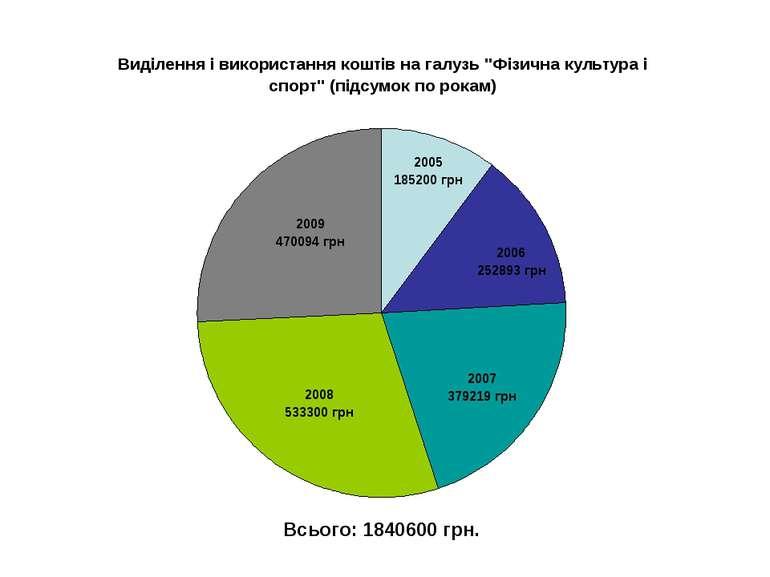 Всього: 1840600 грн.
